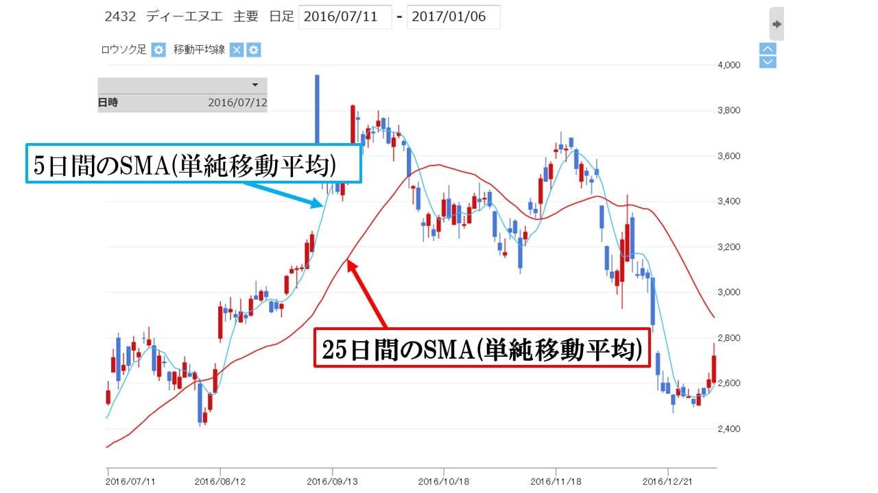 dna_sma_chart