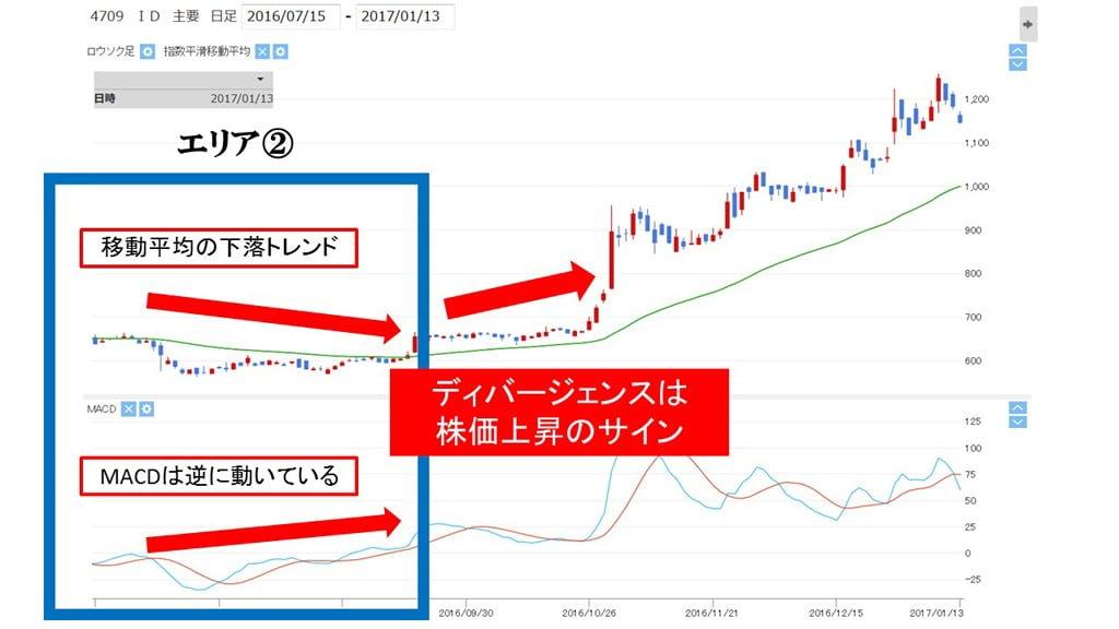 macd_info_divergence