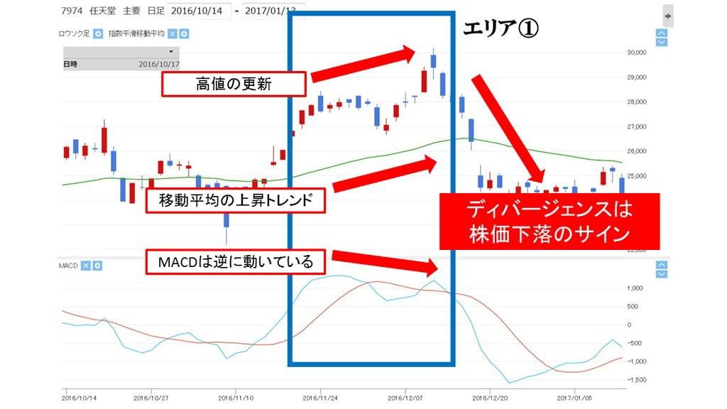 macd_nintendo_divergence