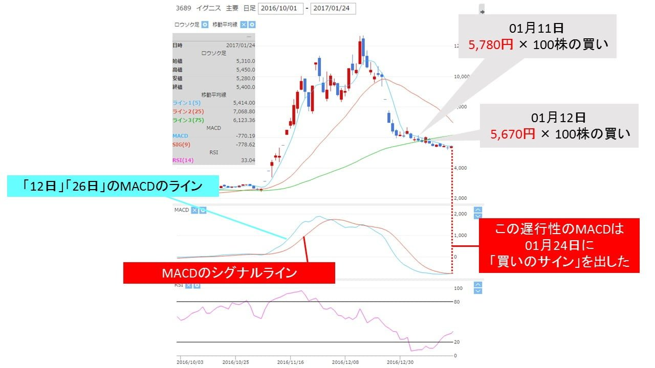 3689_macd_slow_buy_signal