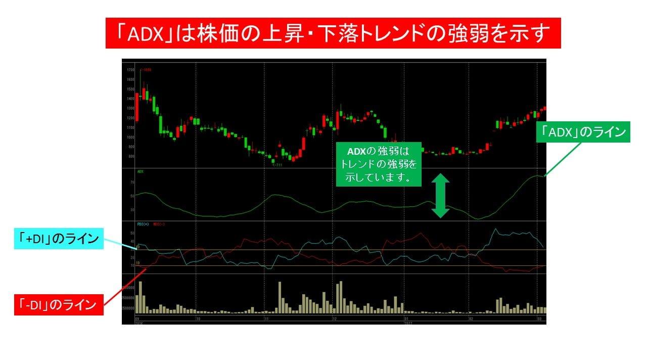 3664_adx_strength_index