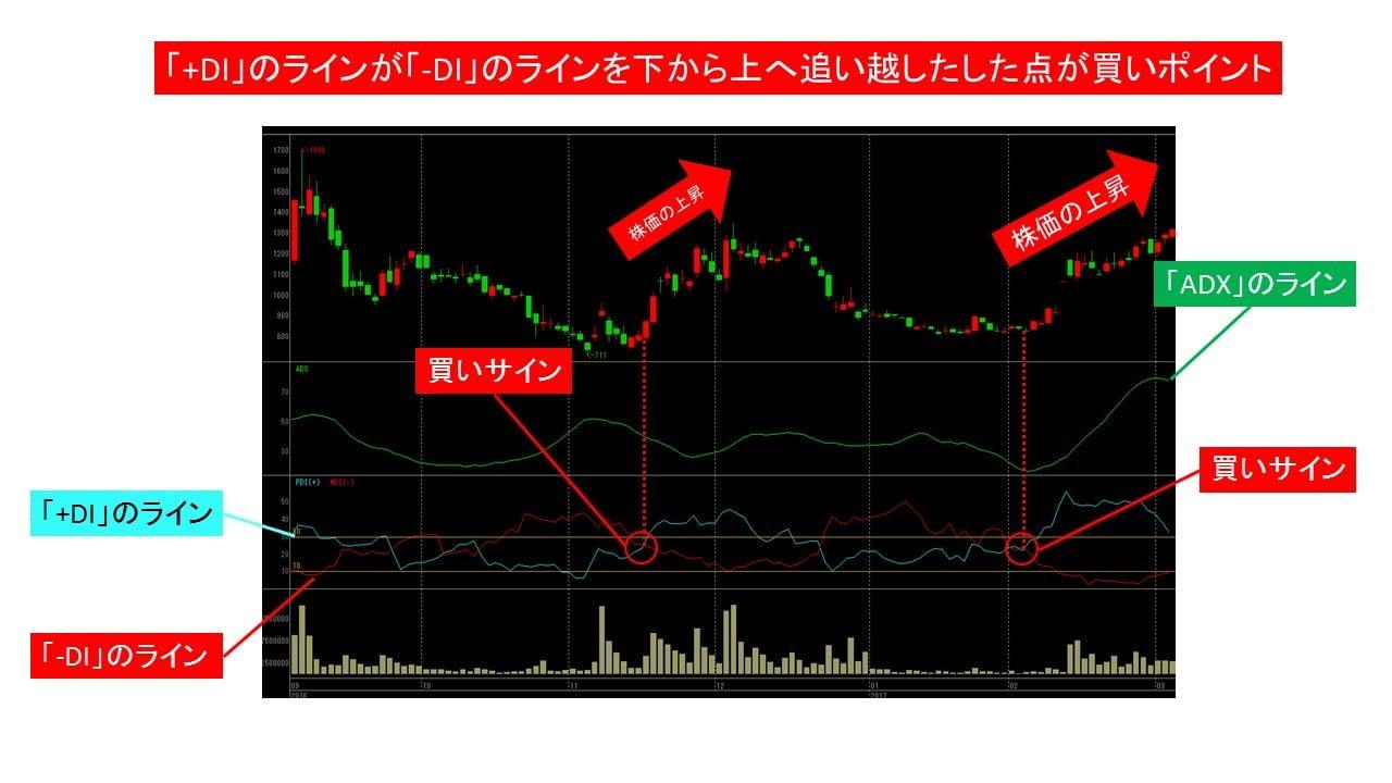 3664_di_up_buy_signal