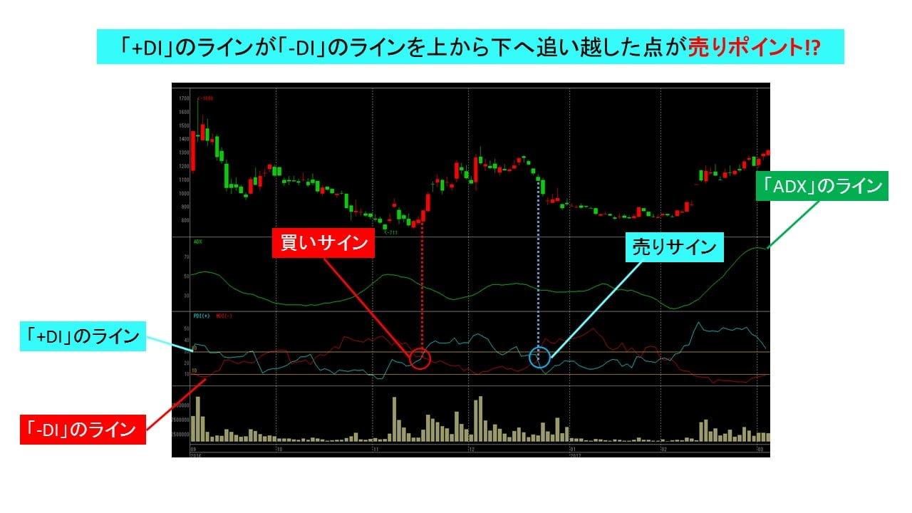 3664_dmi_sell_signal