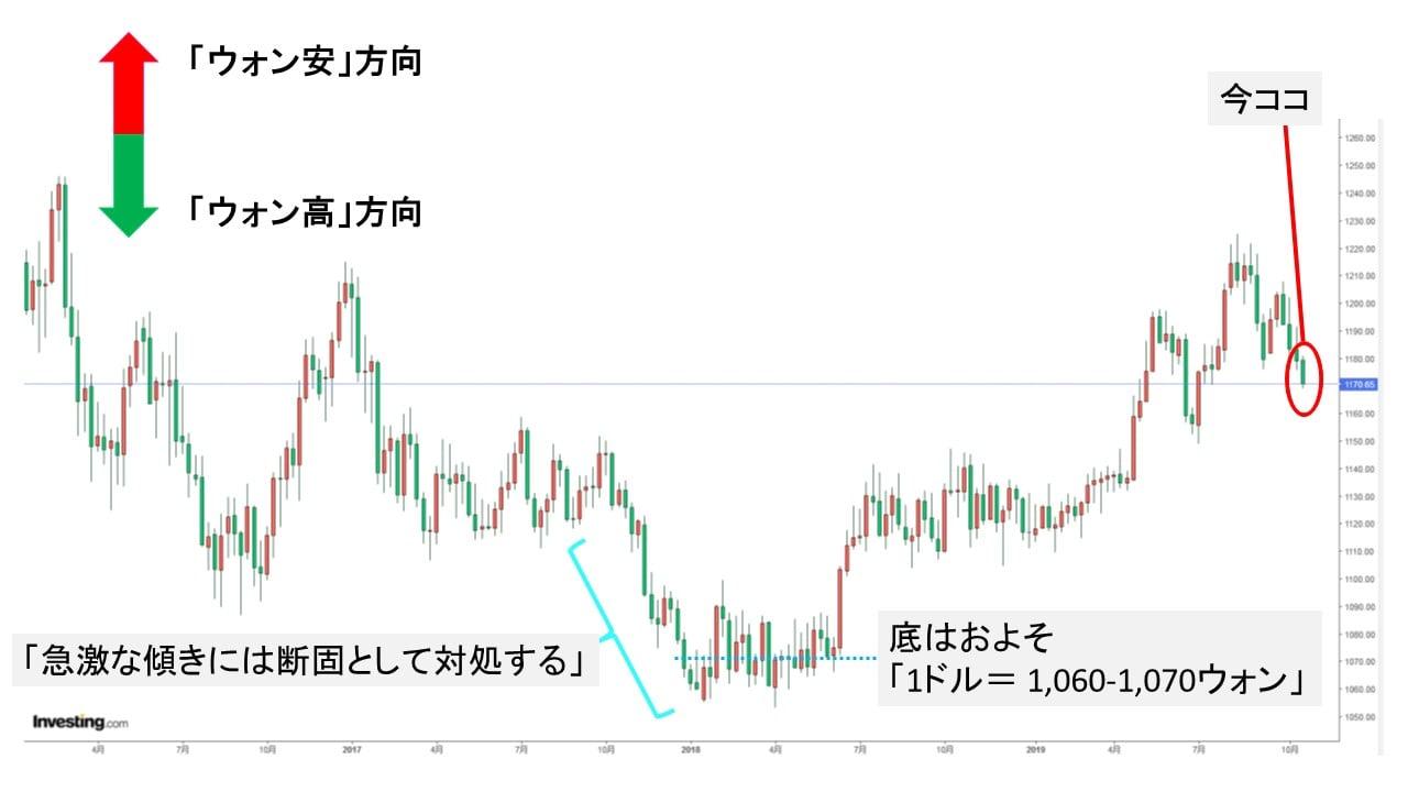 ドル ウォン レート