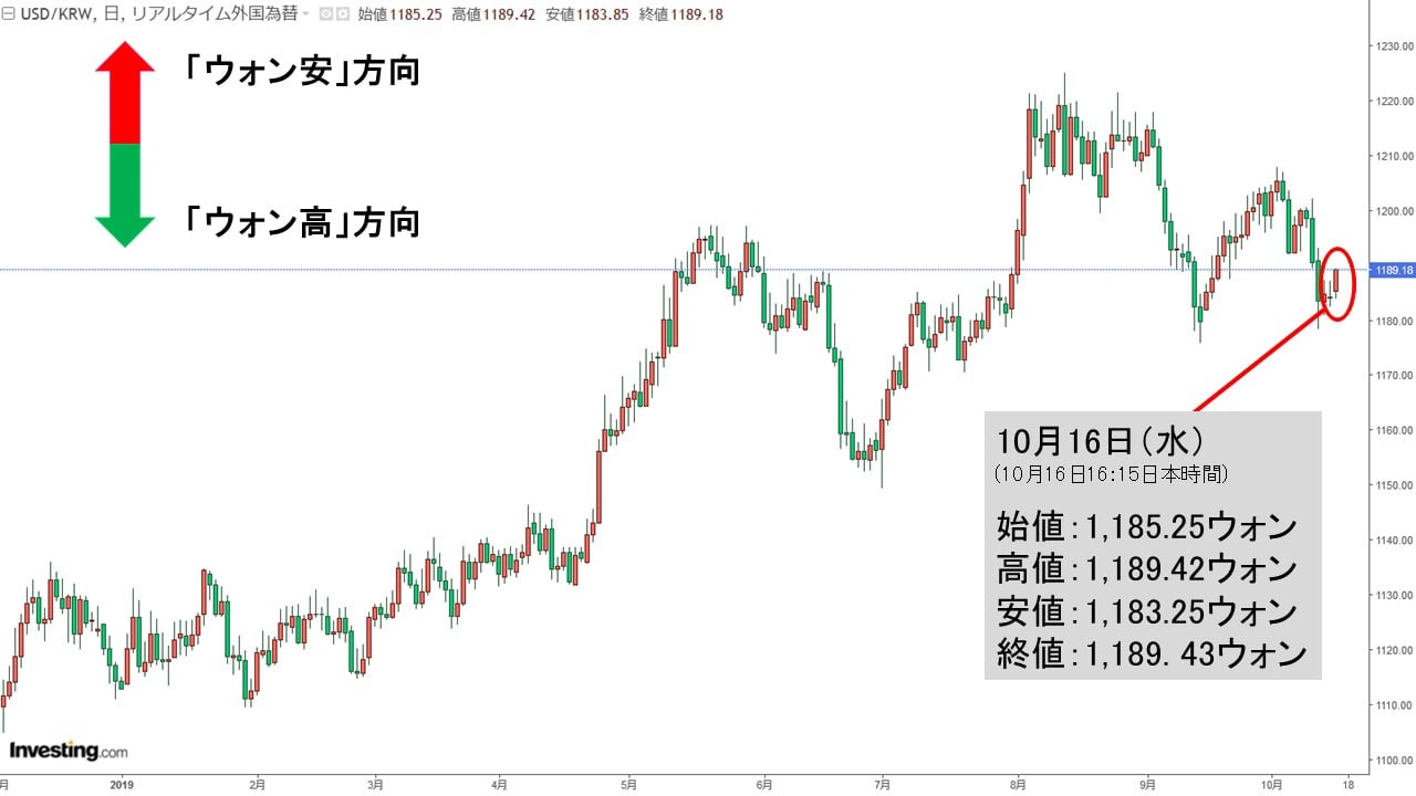 ウォン レート ドル 韓国ウォン/円の為替レートの推移