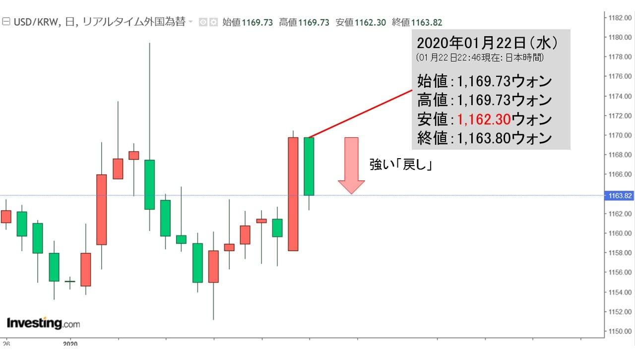 韓国 経済 ウォン
