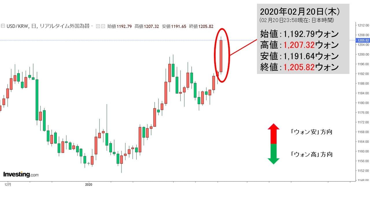 チャート 韓国 ウォン アメリカ ドル