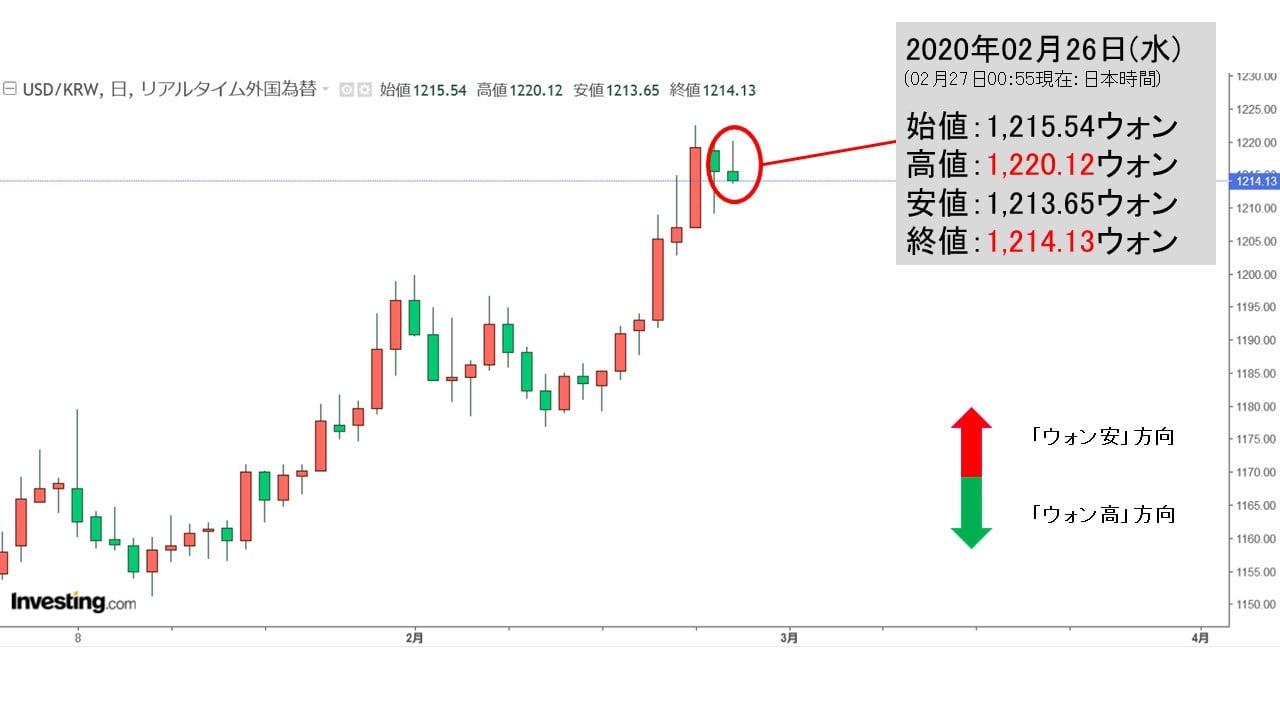 ドル ウォン チャート 韓国 アメリカ