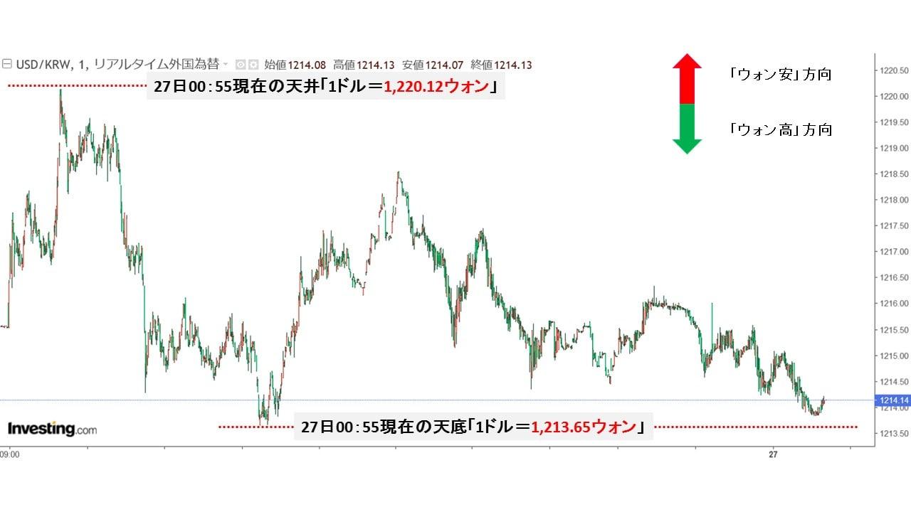 チャート ウォン ドル アメリカ 韓国