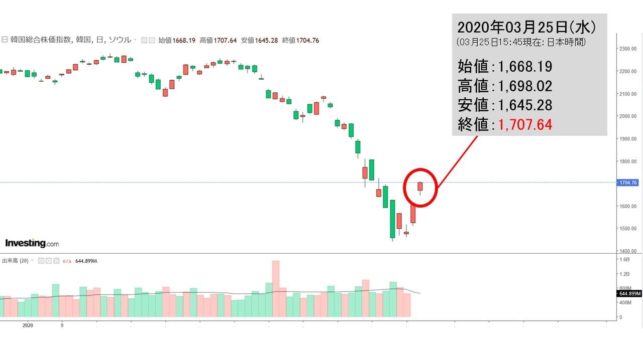 韓国 株 チャート