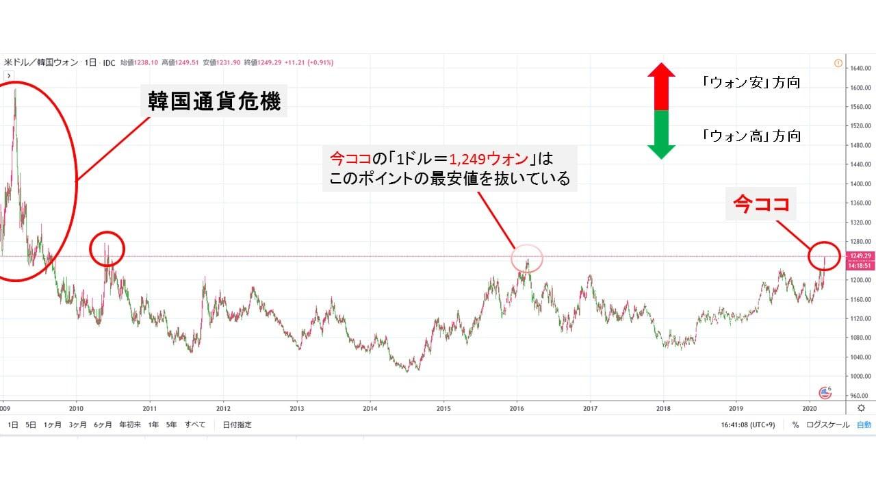 韓国 ドル不足