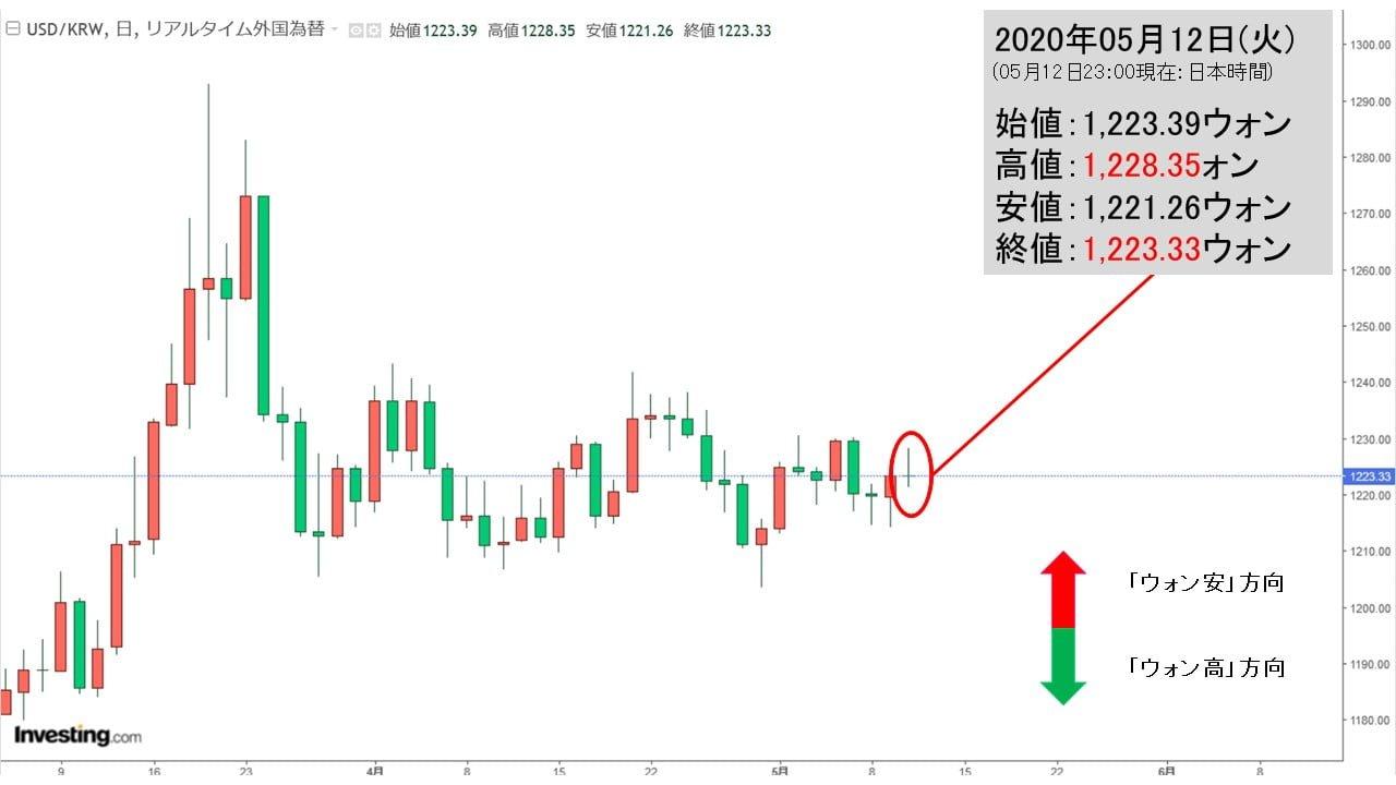 ウォン ドル 為替