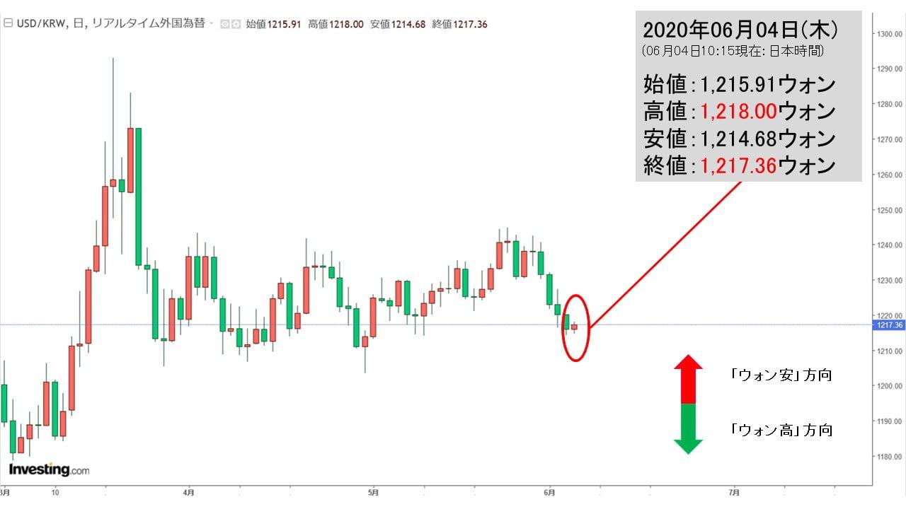 アメリカ ドル 韓国 ウォン チャート