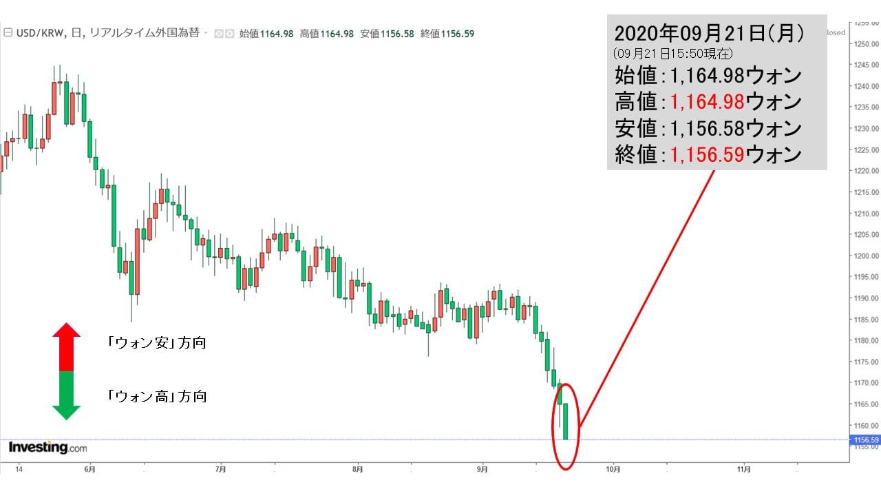 ウォン ドル