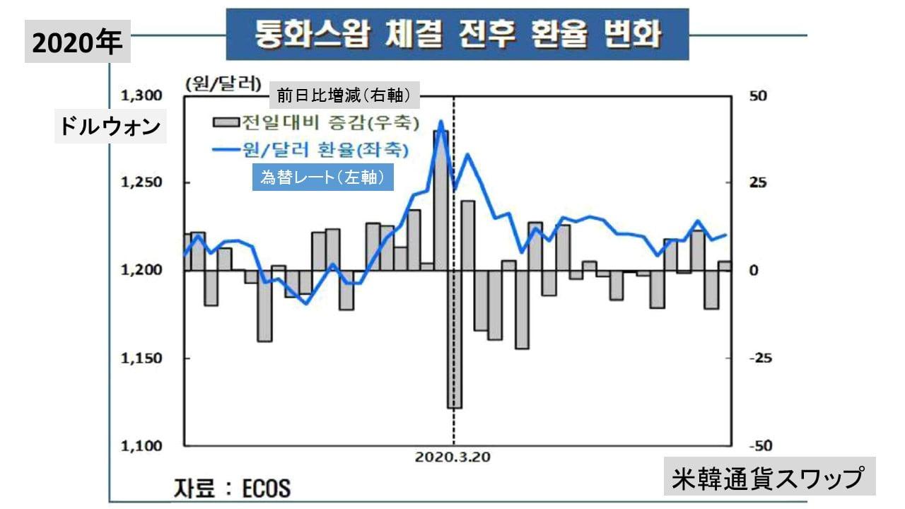 スワップ 韓国 為替