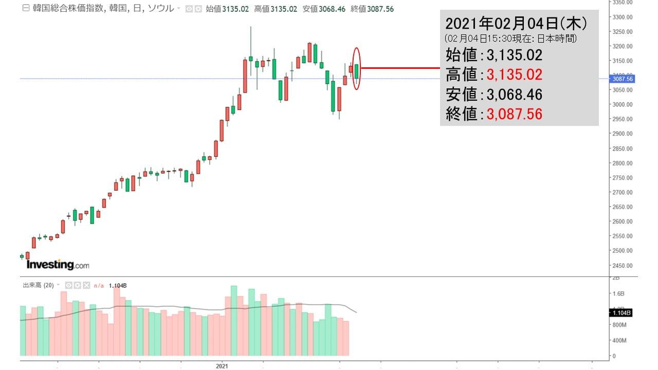 株価 韓国